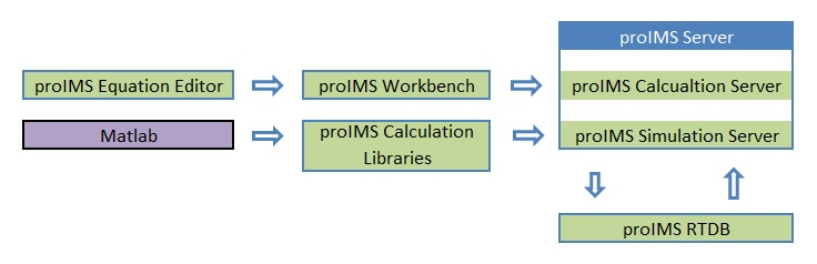 proIMS Calculation Engines
